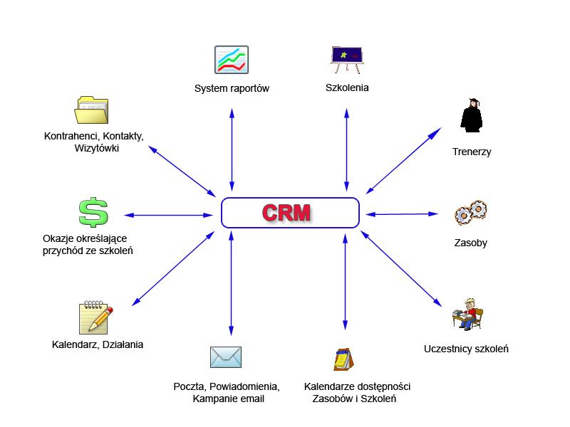 CRM dla firm organizujących szkolenia